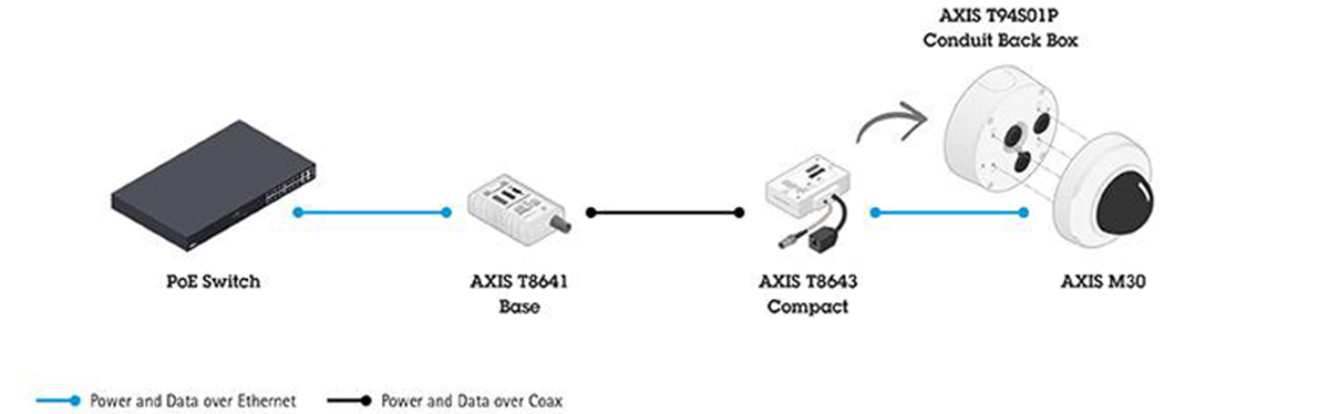 AXIS T8648 PoE+ Over Coax Blade Compact Kit