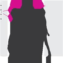 AXIS Demographic Identifier (شناسه جمعیت شناسی)
